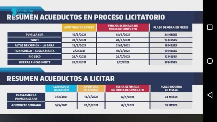 CÓRDOBA : EL GOBERNADOR SCHIARETTI PRESENTÓ EL PLAN PARA LA CONSTRUCCIÓN DE ACUEDUCTOS TRONCALES -ENTRE ELLOS EL ACUEDUCTO DE TRASLASIERRA.
